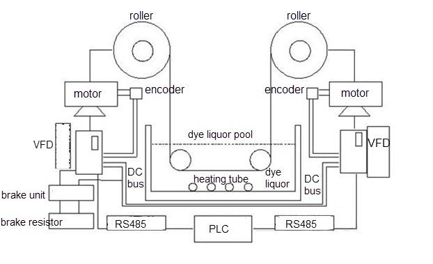 dye jigger control system