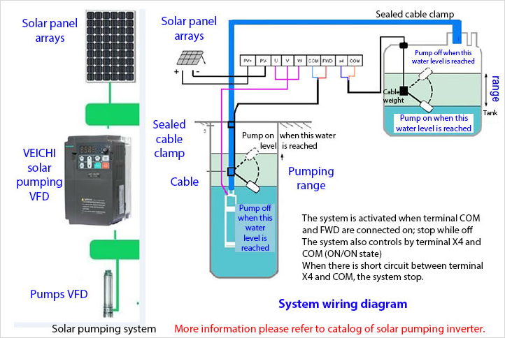 photovoltaic pump system