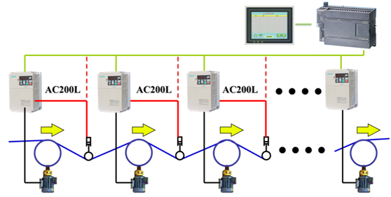Application of VEICHI AC200L in Wiring Drawbench