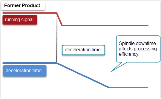 former product deceleration time