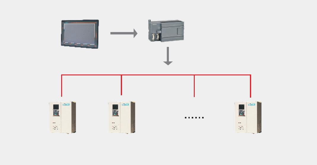 Achieve the communication connection between multiple frequency inverter and PLC and HMI