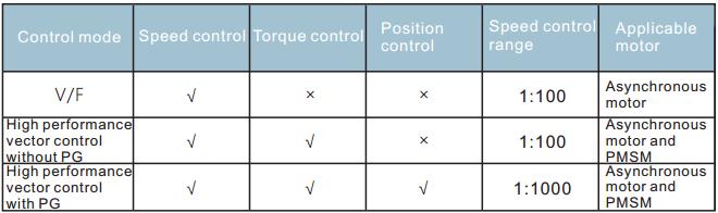 chế độ điều khiển động cơ