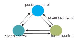 nhiều chế độ điều khiển động cơ