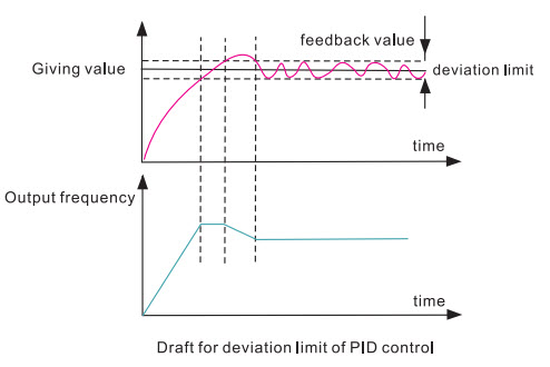 deviation-limit-pid-control.jpg