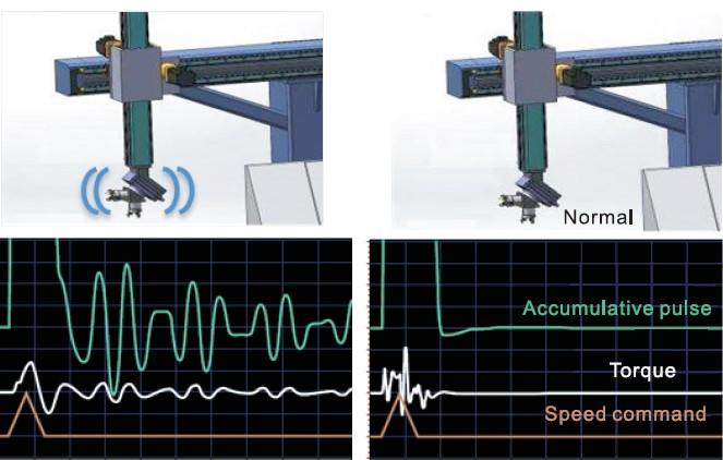 Kiểm soát rung động, hoạt động ổn định