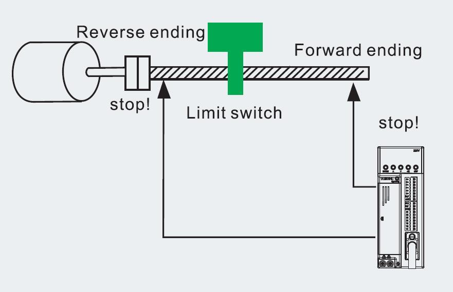 Ngăn chặn việc di chuyển quá mức của SD600E