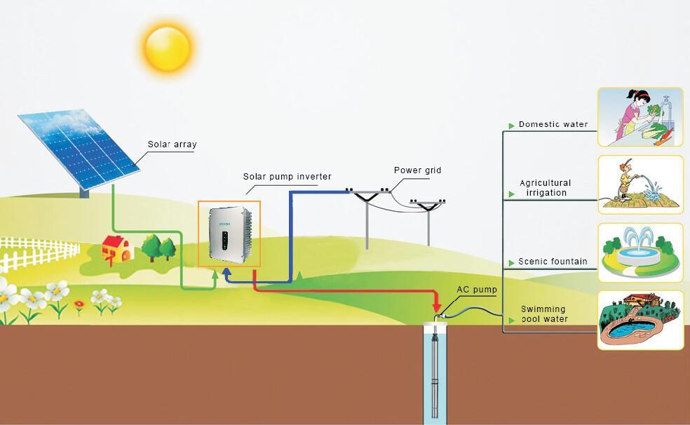 Solar pump IOT system