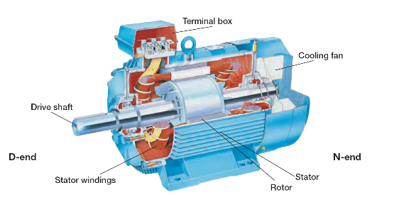 What Is The Difference Between Ac And Dc Motors Veichi Electric