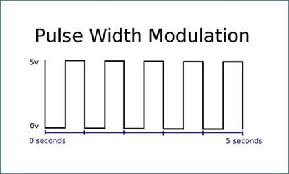 What is Pulse Width Modulation