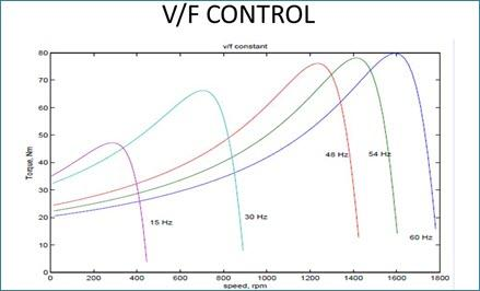 Overview about V/F Control